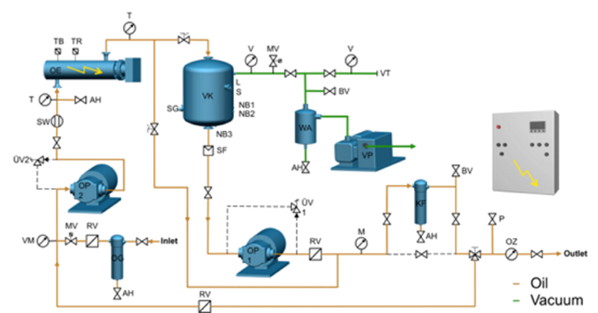 Hering Oil Purification Process